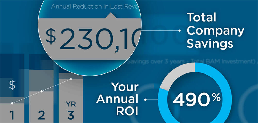 retractable awnings, Return on investment (ROI) calculator